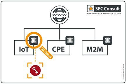 Sec-Consult-firmware