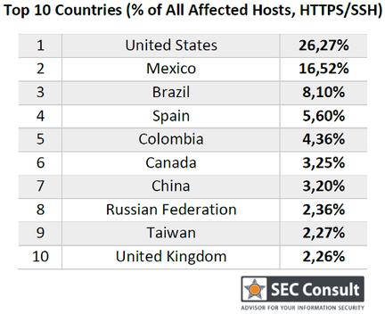 Sec-Consult-Top-pays