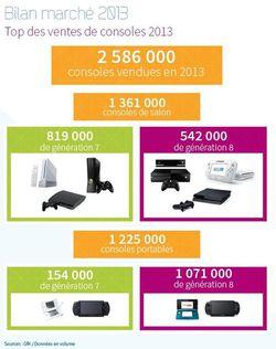 Sell jeu vidéo france 2013