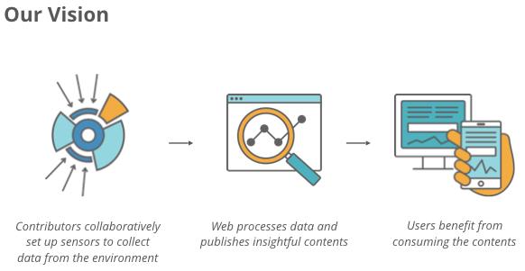 Sensor-Web