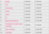Top 10 des séries TV les plus piratées en 2009
