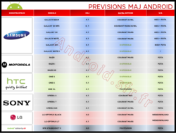 SFR-mise-jour-android-calendrier