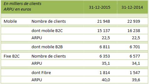 sfr-numericable-nombre-clients-2015