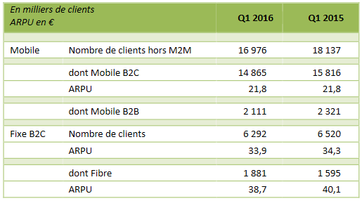 sfr-numericable-nombre-clients-T1-2016