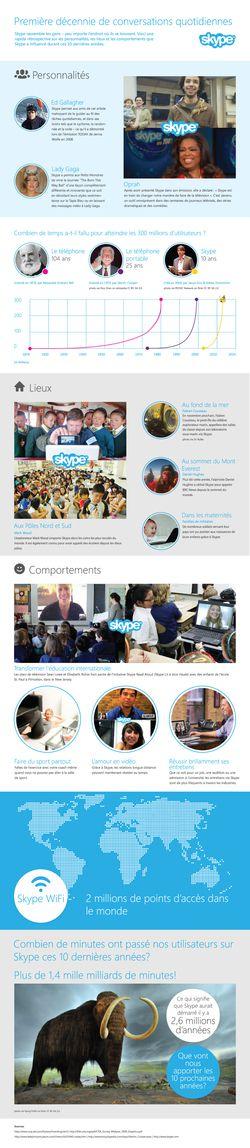 skype-10-ans
