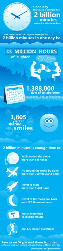 Skype-infographie-2-milliards-minutes-jour