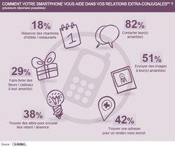Smartphone infidèles 2