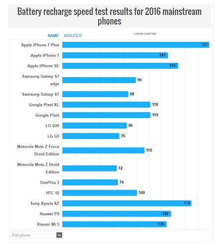 Smartphones 2016 temps recharge