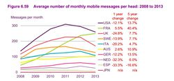 SMS par mois