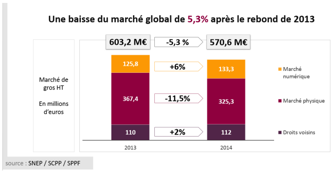 Snep-marche-global-2014