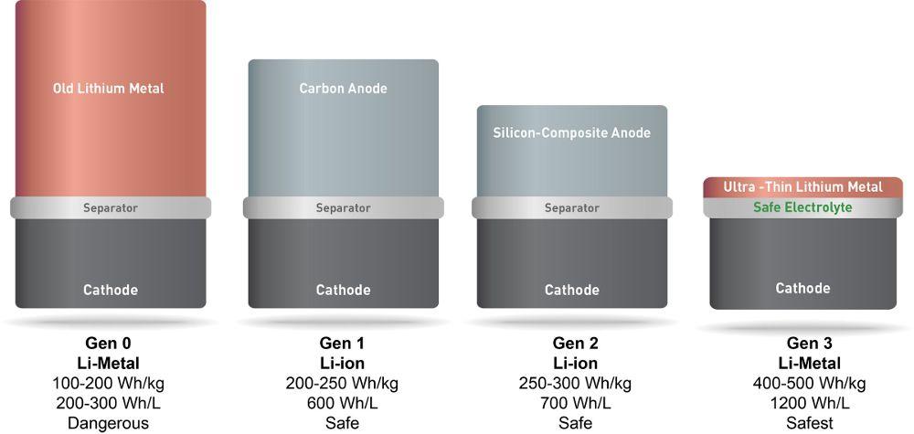 SolidEnergy-1
