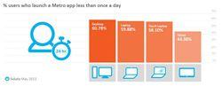 Soluto-etude-win8-app-modern-ui