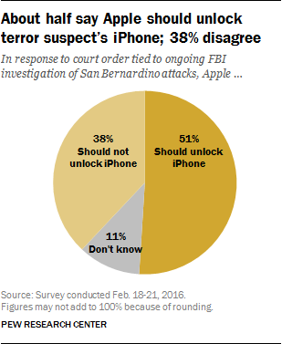 Sondage FBI Apple San bernardino