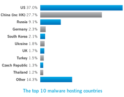 Sophos_Malware_Pays_2008