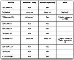 sophos-malware-windows-7