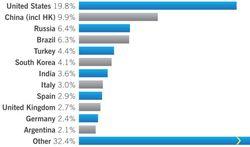 Sophos_spam_classement_pays_oct dec_2008