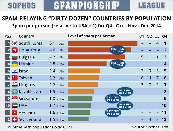Spam-Sophos-par-habitant-2014