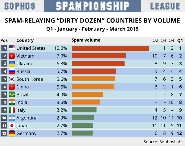 spam-sophos-volume-2015-1