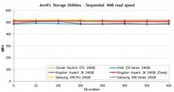 SSD évolution 1