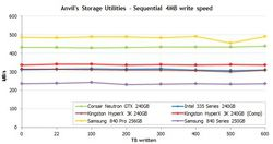 SSD évolution 2