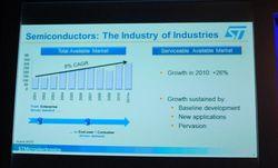 ST Technodays industrie