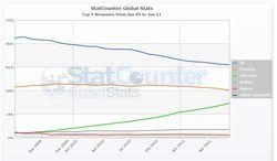 StatCounter-navigateur-juin-2011