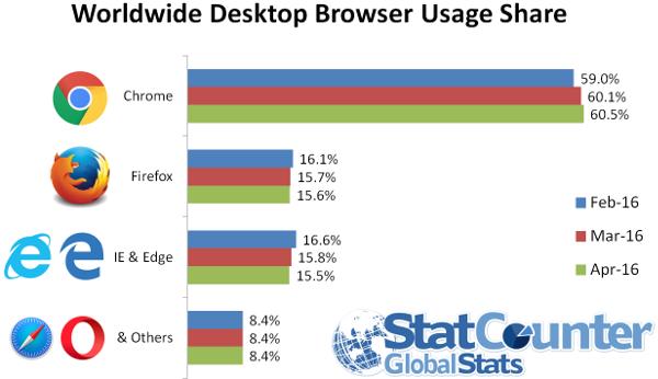 StatCounter-navigateurs-desktop-avril-2016