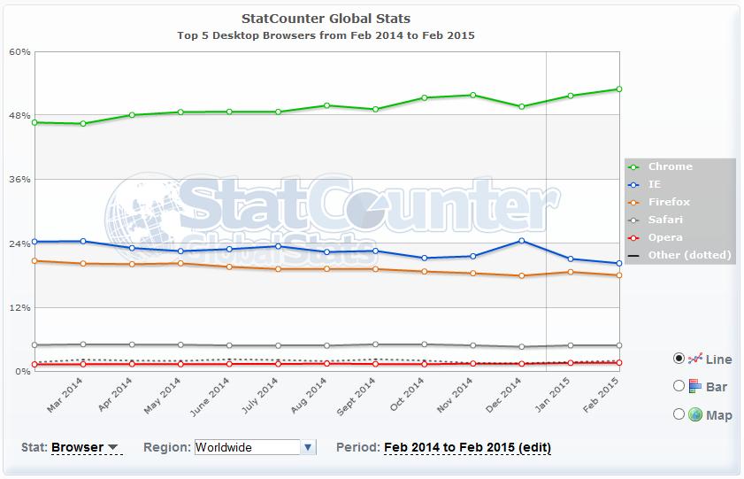 StatCounter-navigateurs-fev-2015