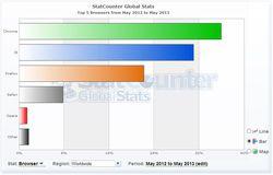 StatCounter-navigateurs-mai-2013-2