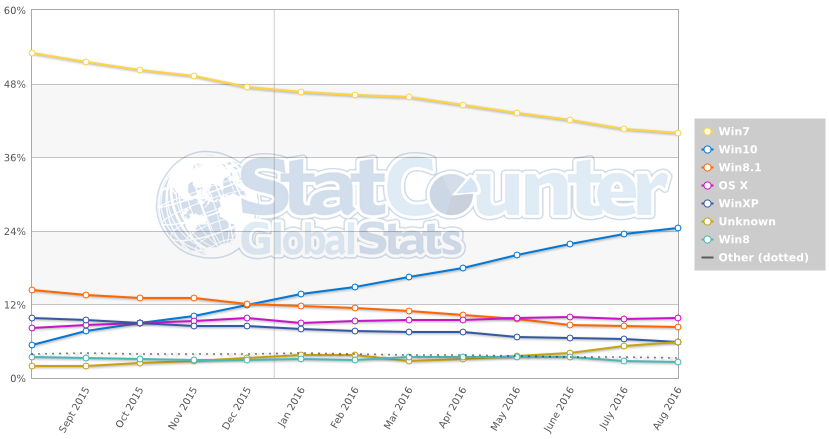 StatCounter-OS-desktop-aout-2016