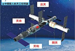 station spatiale chinoise.