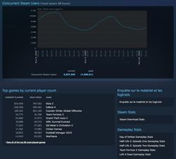 Steam - entree Fallout 4 stats