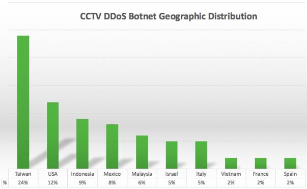 Sucuri-DDoS-botnet-camera-videosurveillance-distribution-pays