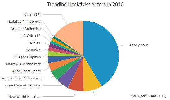 SurfWatch-Labs-principaux-acteurs-hacktivisme