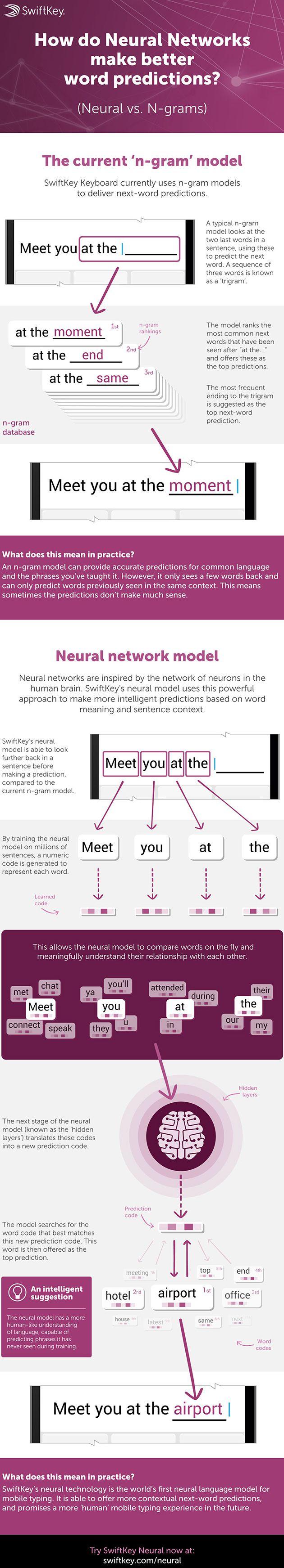 SwiftKey-Neural-infographie