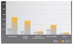Symantec-nombre-vulnerabilites-navigateurs