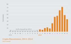 Symantec ransomeware