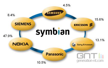 Symbian actionnaires