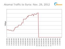 Syrie-coupure-Internet-Akamai-novembre-2012