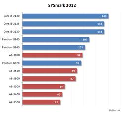 sysmark-2012-amd-intel