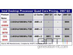 Tableau prix intel core 2 quad 2007 small