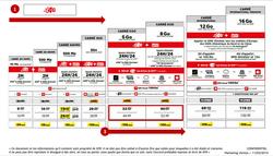tarifs SFR  février 2014