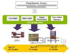Technologie peakstream small