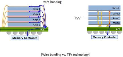 Technologie TSV