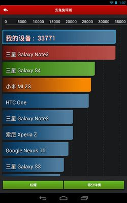 Tegra Note 7 benchmark 2