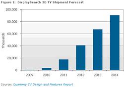 Télévisions 3D 2010