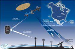 TerreStar reseau satellite