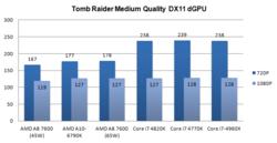 Test A8-7600 performances 4