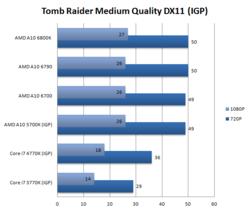 Test AMD A10-6790K 2