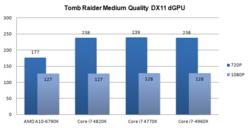 Test AMD A10-6790K 4